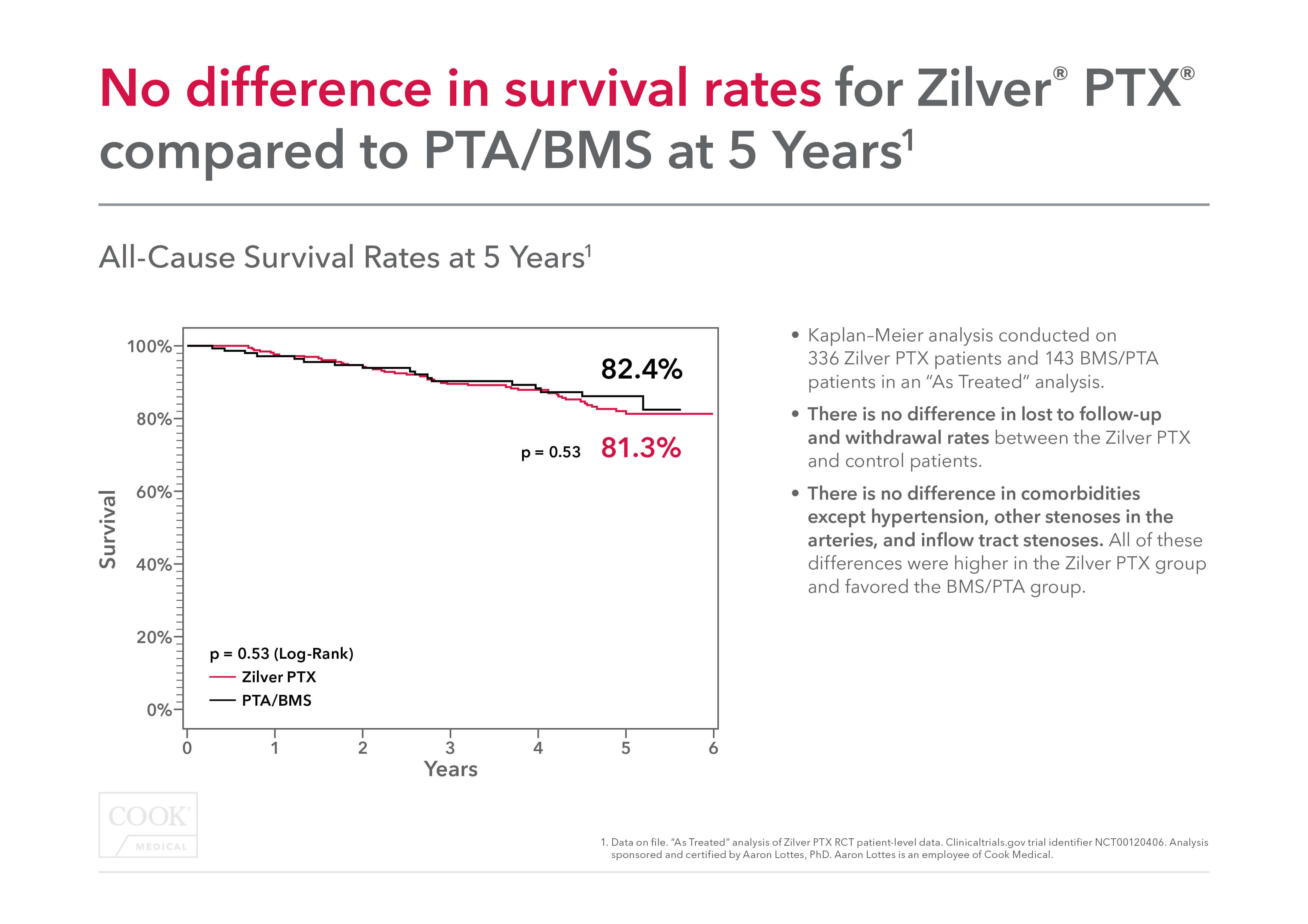 Zilver® PTX®: Transparency, data, and patient safety (Update