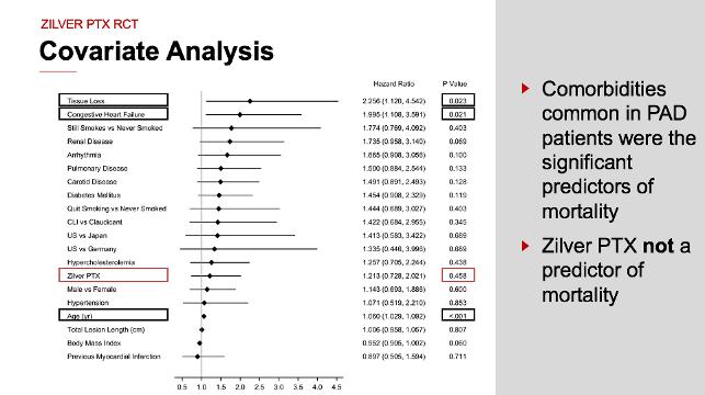 Covariate Analysis