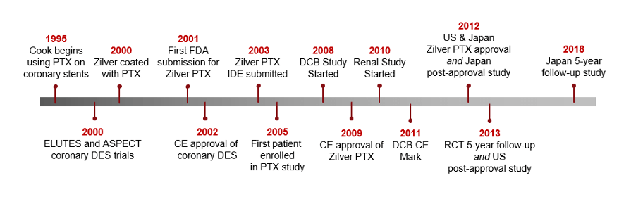 Cook Medical's 25-Year History with Paclitaxel