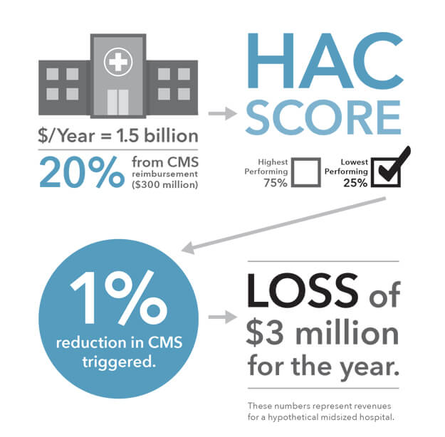 Understanding The Hospital Acquired Condition Hac